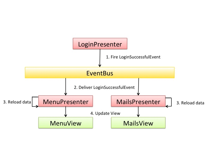 Using the Mosby framework to implement the MVP model to achieve mail