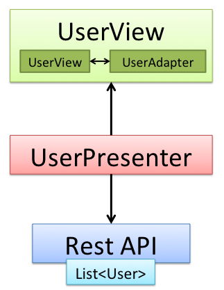 Presentation Model - Simple Adapter
