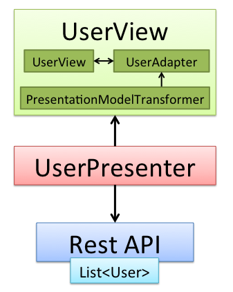 Presentation Model - View transform