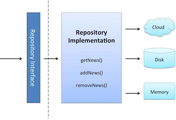 THE EVOLUTION OF THE REPOSITORY PATTERN - BE AWARE OF OVER