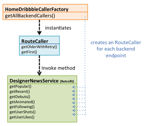 RouteCallerFactory